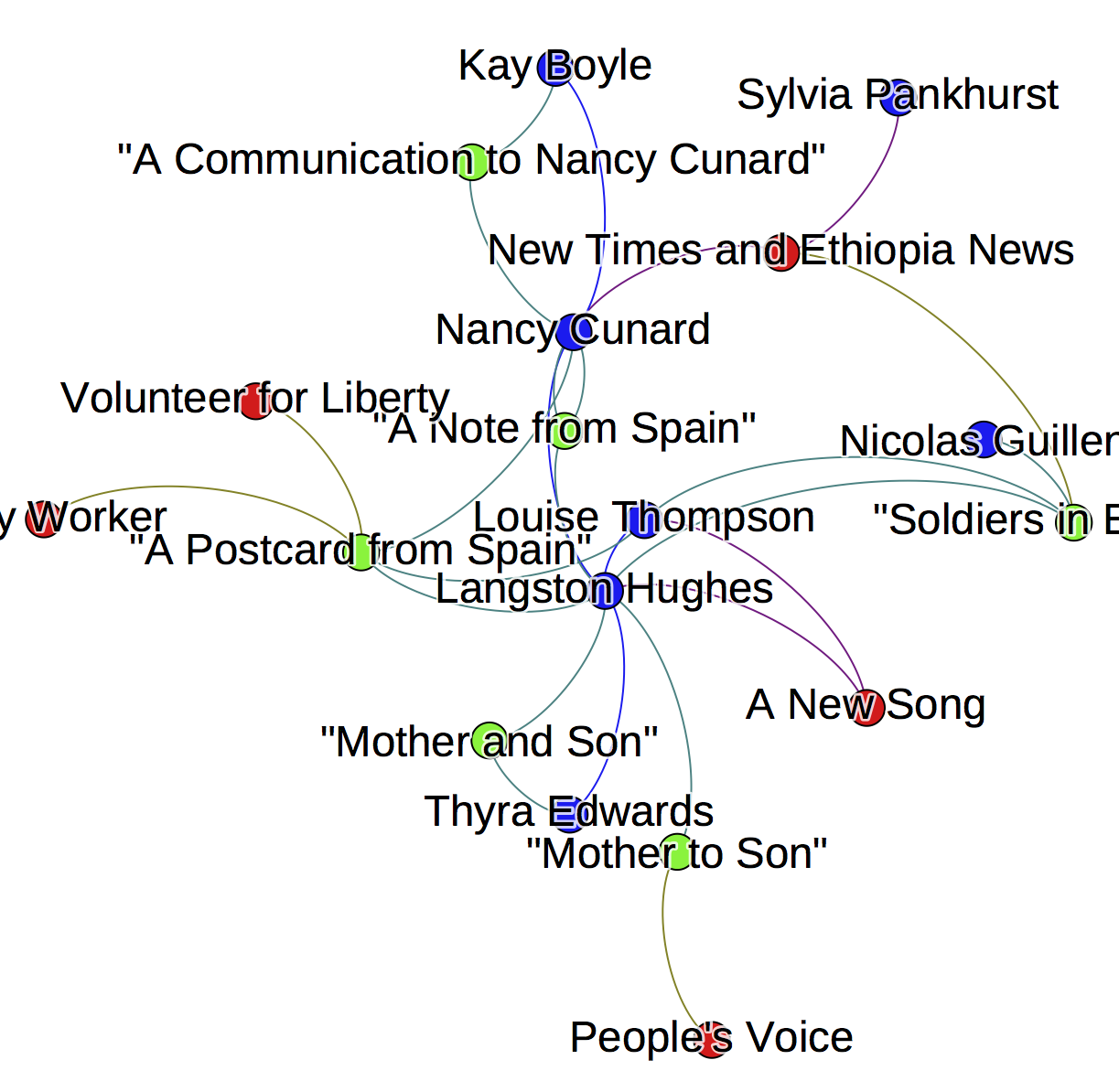 """The network graphs documents connections among Louise Thompson, Langston Hughes, Nicolas Guillen, Thyra Edwards, Nancy Cunard, Sylvia Pankhurst, and Kay Boyle. It includes poems """"A Communication to Nancy Cunard,"""" """"Soldiers in Ethiopia,"""" """"A Note from Spain,"""" """"Mother to Son,"""" and """"Mother and Son"""""""